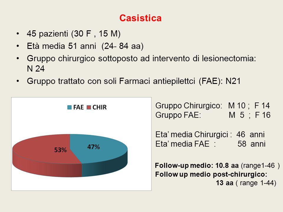 Casistica 45 pazienti (30 F, 15 M) Età media 51 anni (24- 84 aa) Gruppo chirurgico sottoposto ad intervento di lesionectomia: N 24 Gruppo trattato con