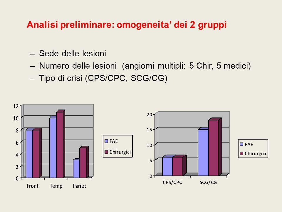 Analisi preliminare: omogeneita' dei 2 gruppi –Sede delle lesioni –Numero delle lesioni (angiomi multipli: 5 Chir, 5 medici) –Tipo di crisi (CPS/CPC,