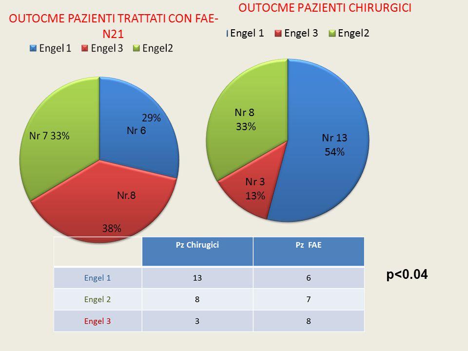 Durata Media di malattia Engel 18 mesi Engel 2 + Engel 33, 5 anni Engel 325,5 anni Gruppo Chirurgico Durata media dell'epilessia pre-intervento ed outcome p<0.01 Correlazione negativa tra la durata dell'epilessia prima dell'intervento e l'outcome post-chirurgico.