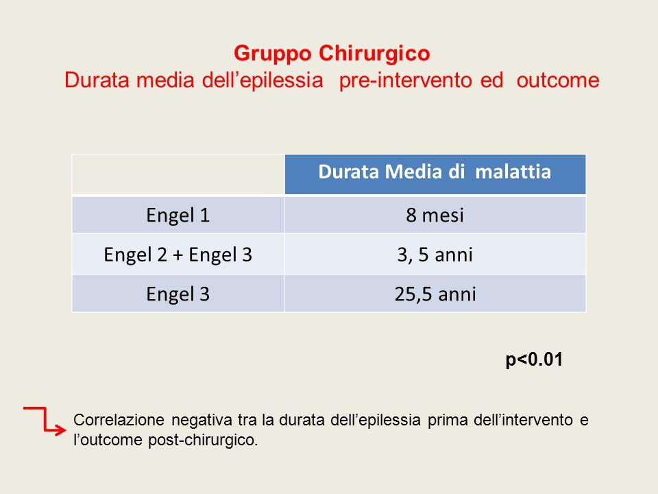 Durata Media di malattia Engel 18 mesi Engel 2 + Engel 33, 5 anni Engel 325,5 anni Gruppo Chirurgico Durata media dell'epilessia pre-intervento ed out