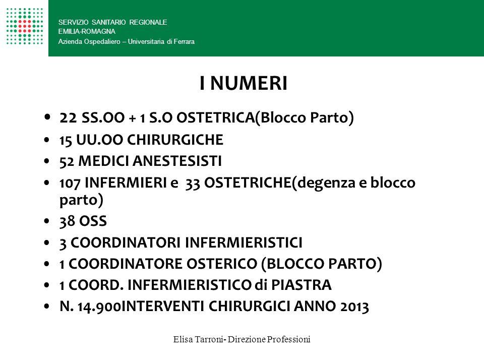 Elisa Tarroni- Direzione Professioni I NUMERI SERVIZIO SANITARIO REGIONALE EMILIA-ROMAGNA Azienda Ospedaliero – Universitaria di Ferrara 22 SS.OO + 1 S.O OSTETRICA(Blocco Parto) 15 UU.OO CHIRURGICHE 52 MEDICI ANESTESISTI 107 INFERMIERI e 33 OSTETRICHE(degenza e blocco parto) 38 OSS 3 COORDINATORI INFERMIERISTICI 1 COORDINATORE OSTERICO (BLOCCO PARTO) 1 COORD.