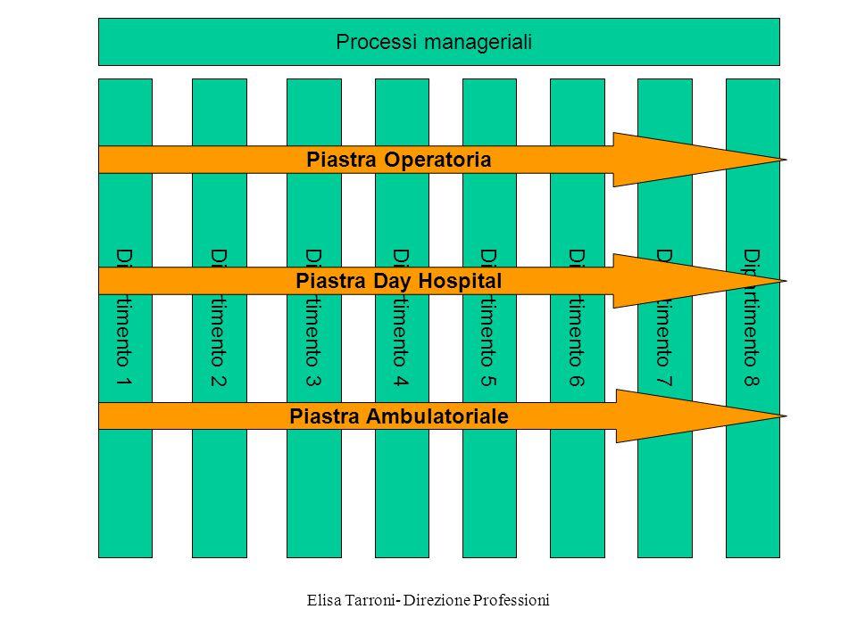 Elisa Tarroni- Direzione Professioni Dipartimento 1Dipartimento 2Dipartimento 6Dipartimento 5Dipartimento 3Dipartimento 4Dipartimento 7Dipartimento 8 Processi manageriali Piastra Operatoria Piastra Ambulatoriale Piastra Day Hospital
