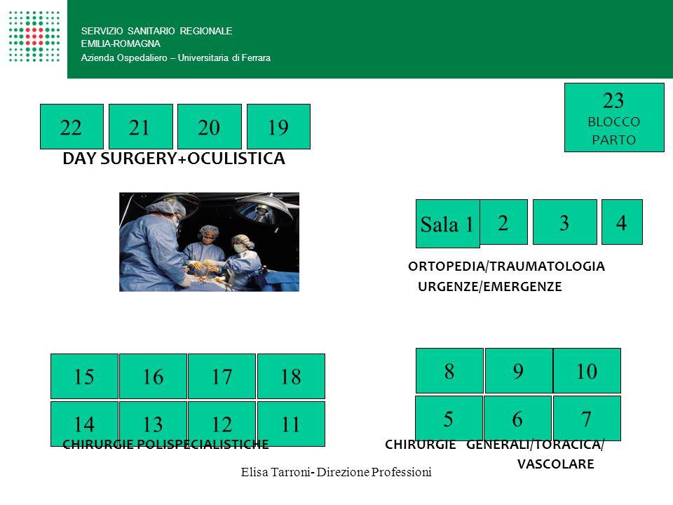 Elisa Tarroni- Direzione Professioni SERVIZIO SANITARIO REGIONALE EMILIA-ROMAGNA Azienda Ospedaliero – Universitaria di Ferrara 10 6 9 75 Sala 1 423 17 12 16 13 18 1114 15 22192120 8 23 BLOCCO PARTO DAY SURGERY+OCULISTICA ORTOPEDIA/TRAUMATOLOGIA URGENZE/EMERGENZE CHIRURGIE POLISPECIALISTICHE CHIRURGIE GENERALI/TORACICA/ VASCOLARE