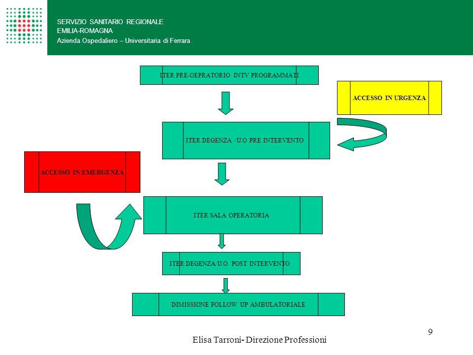 Elisa Tarroni- Direzione ProfessioniElisa Tarroni10 SERVIZIO SANITARIO REGIONALE EMILIA-ROMAGNA Azienda Ospedaliero – Universitaria di Ferrara ORGANIZZAZIONE PIASTRA LA STRUTTURA ORGANIZZATIVA DELLA PIASTRA OPERATORIA è ADATTA E SPINGE L'ORGANIZZAZIONE ALLA GESTIONE dei PROCESSI ASSISTENZIALI RIFERITI ALLA DIMENSIONE STABILITA' CLINICA PERCORSO urgenza/EMERGENZA PERCORSO PROGRAMMATO