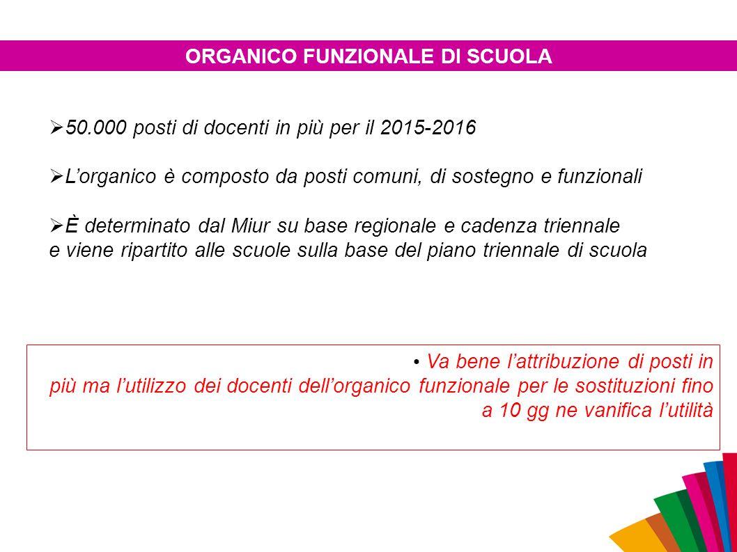  50.000 posti di docenti in più per il 2015-2016  L'organico è composto da posti comuni, di sostegno e funzionali  È determinato dal Miur su base r