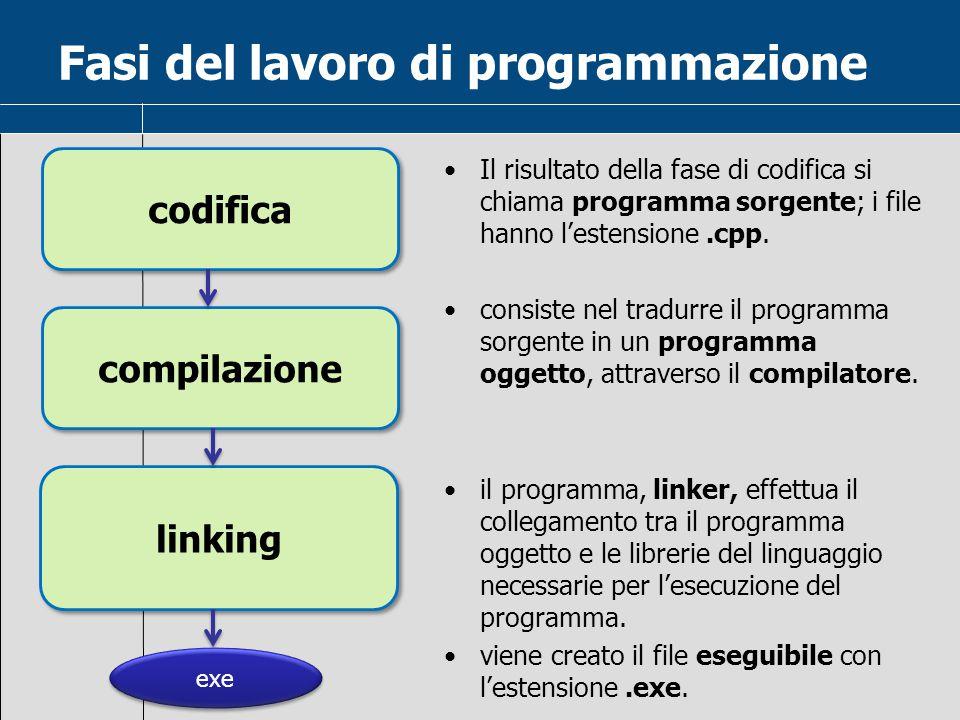 Fasi del lavoro di programmazione Il risultato della fase di codifica si chiama programma sorgente; i file hanno l'estensione.cpp. consiste nel tradur