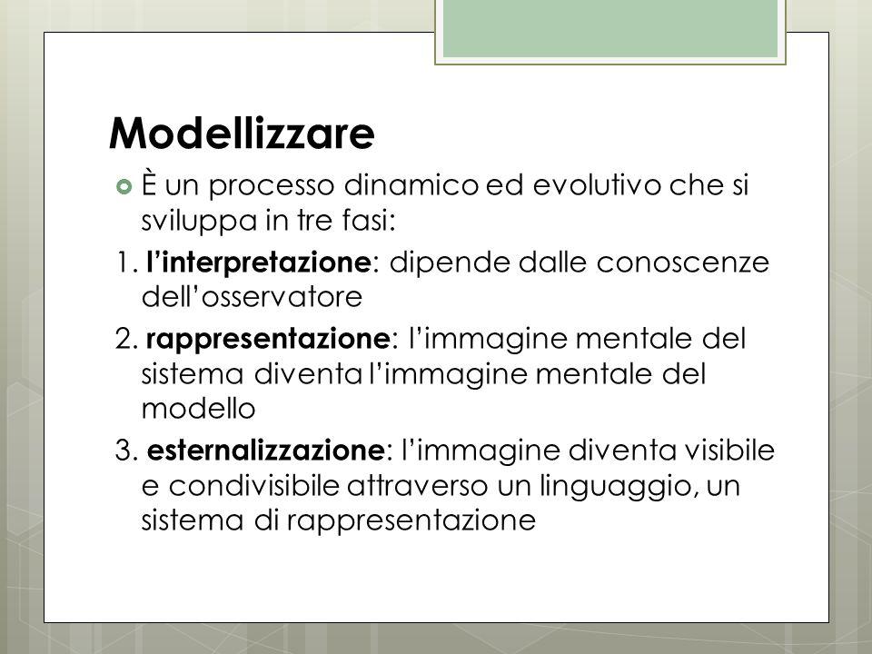 Modellizzare  È un processo dinamico ed evolutivo che si sviluppa in tre fasi: 1. l'interpretazione : dipende dalle conoscenze dell'osservatore 2. ra