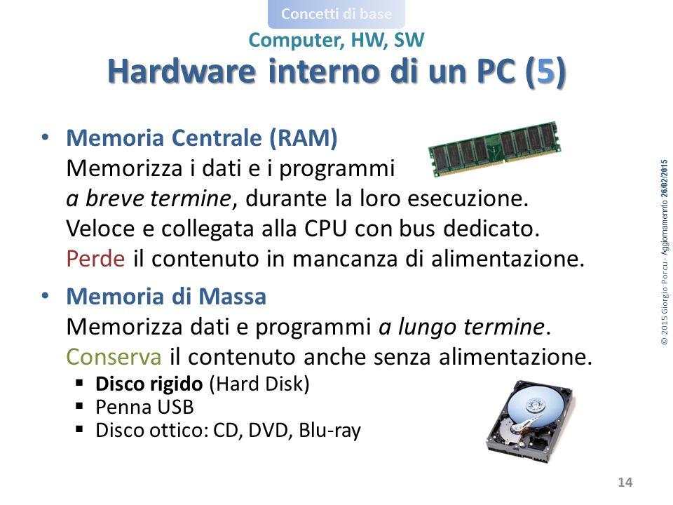 © 2015 Giorgio Porcu - Aggiornamennto 26/02/2015 Concetti di base Computer, HW, SW Memoria Centrale (RAM) Memorizza i dati e i programmi a breve termine, durante la loro esecuzione.