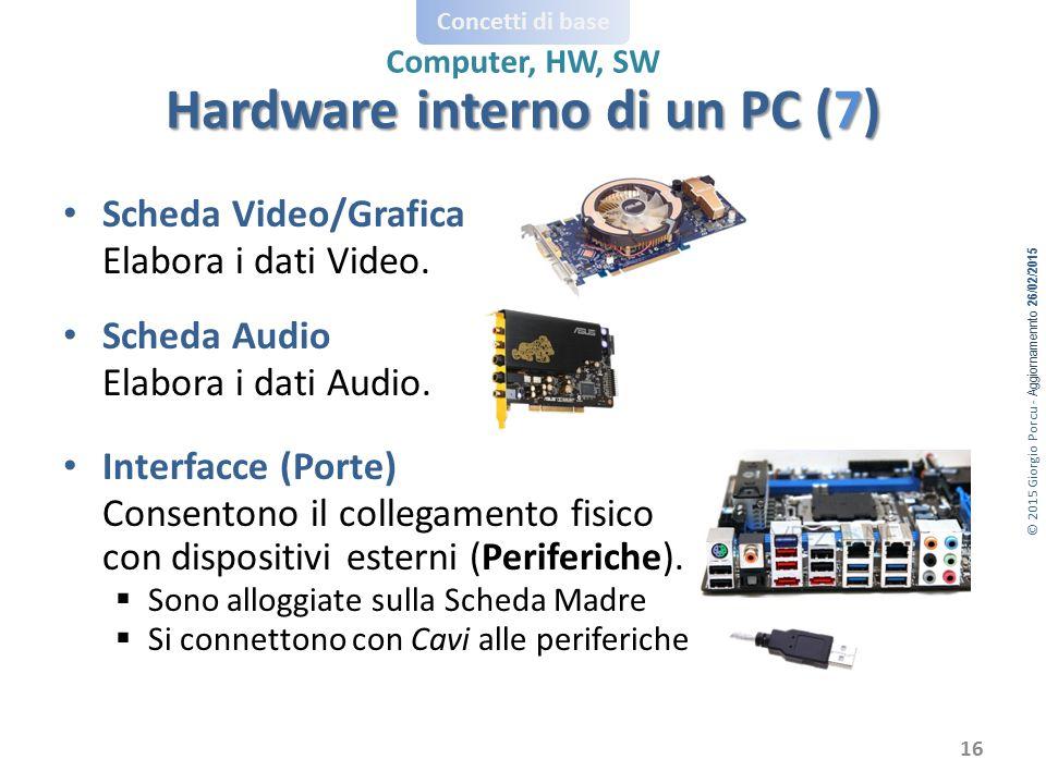 © 2015 Giorgio Porcu - Aggiornamennto 26/02/2015 Concetti di base Computer, HW, SW Scheda Video/Grafica Elabora i dati Video. Scheda Audio Elabora i d