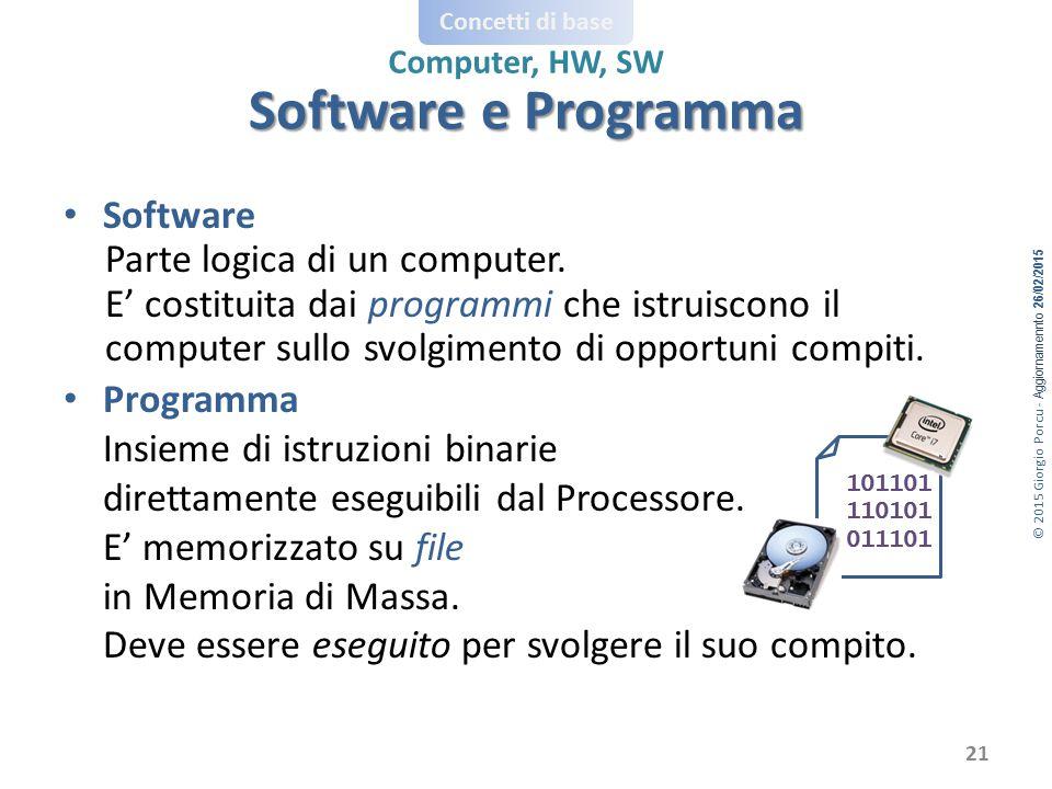 © 2015 Giorgio Porcu - Aggiornamennto 26/02/2015 Concetti di base Computer, HW, SW Software Parte logica di un computer. E' costituita dai programmi c