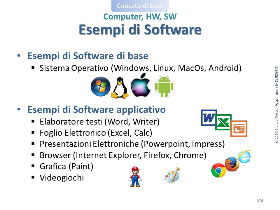 © 2015 Giorgio Porcu - Aggiornamennto 26/02/2015 Concetti di base Computer, HW, SW Esempi di Software di base  Sistema Operativo (Windows, Linux, Mac