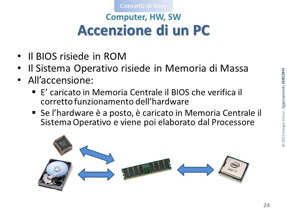 © 2015 Giorgio Porcu - Aggiornamennto 26/02/2015 Concetti di base Computer, HW, SW Il BIOS risiede in ROM Il Sistema Operativo risiede in Memoria di M