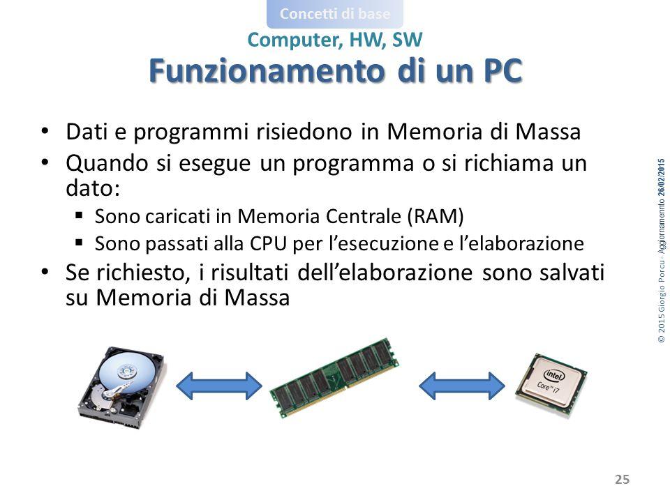 © 2015 Giorgio Porcu - Aggiornamennto 26/02/2015 Concetti di base Computer, HW, SW Dati e programmi risiedono in Memoria di Massa Quando si esegue un