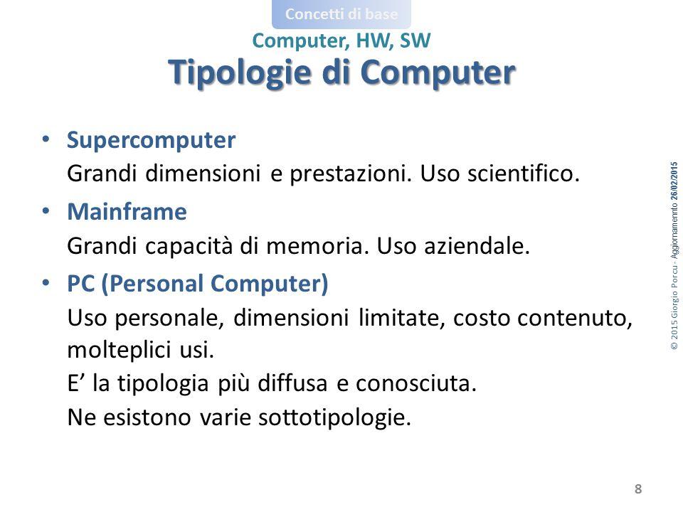 © 2015 Giorgio Porcu - Aggiornamennto 26/02/2015 Concetti di base Computer, HW, SW Supercomputer Grandi dimensioni e prestazioni. Uso scientifico. Mai