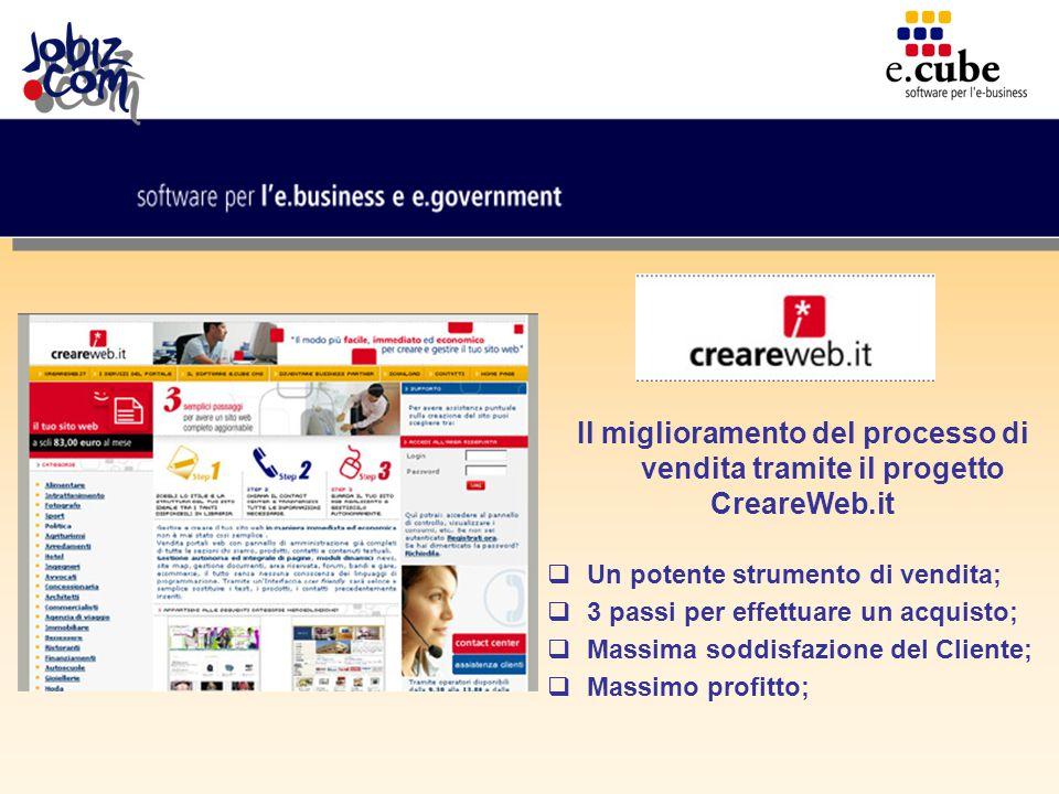 Il miglioramento del processo di vendita tramite il progetto CreareWeb.it  Un potente strumento di vendita;  3 passi per effettuare un acquisto;  Massima soddisfazione del Cliente;  Massimo profitto;