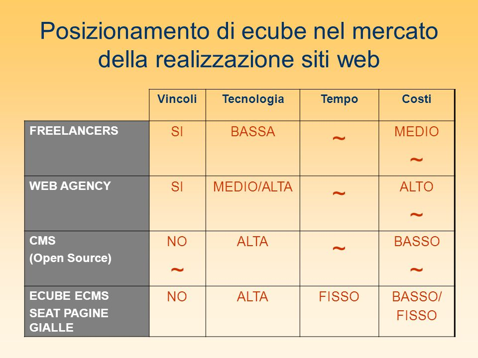 Posizionamento di ecube nel mercato della realizzazione siti web VincoliTecnologiaTempoCosti FREELANCERS SIBASSA ~ MEDIO ~ WEB AGENCY SIMEDIO/ALTA ~ ALTO ~ CMS (Open Source) NO ~ ALTA ~ BASSO ~ ECUBE ECMS SEAT PAGINE GIALLE NOALTAFISSOBASSO/ FISSO