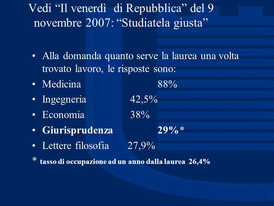 """Vedi """"Il venerdì di Repubblica"""" del 9 novembre 2007: """"Studiatela giusta"""" Alla domanda quanto serve la laurea una volta trovato lavoro, le risposte son"""