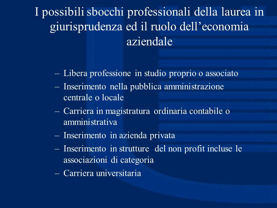 I possibili sbocchi professionali della laurea in giurisprudenza ed il ruolo dell'economia aziendale –Libera professione in studio proprio o associato