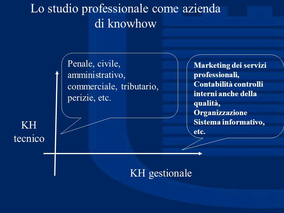 Lo studio professionale come azienda di knowhow KH tecnico KH gestionale Marketing dei servizi professionali, Contabilità controlli interni anche dell