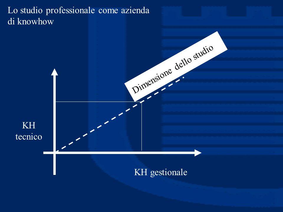 Lo studio professionale come azienda di knowhow KH tecnico KH gestionale Dimensione dello studio