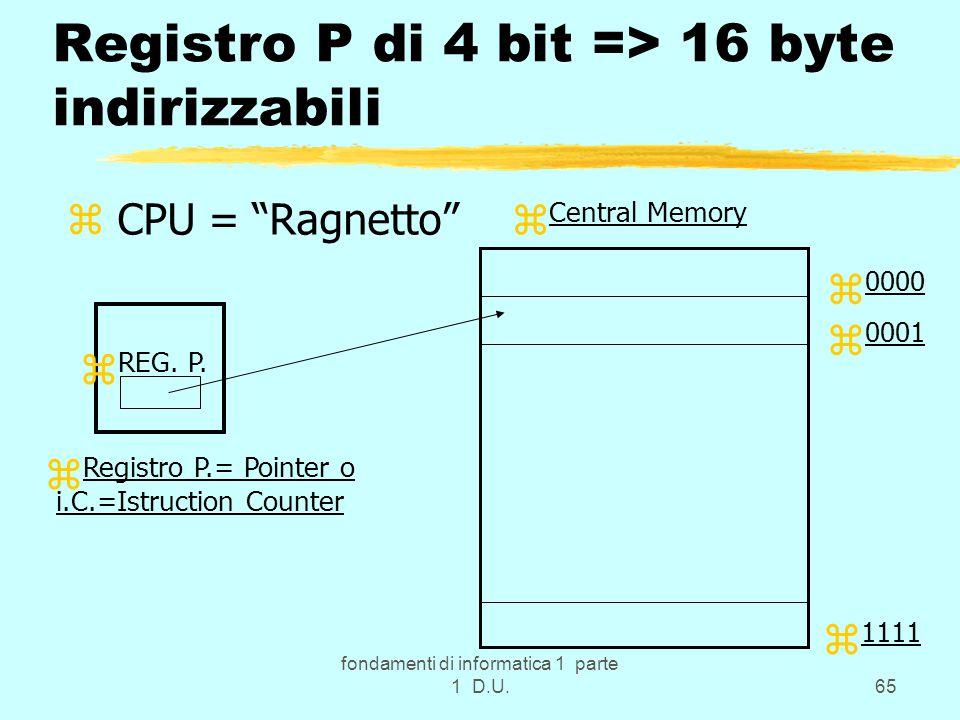 "fondamenti di informatica 1 parte 1 D.U.65 Registro P di 4 bit => 16 byte indirizzabili z CPU = ""Ragnetto"" z REG. P. z Central Memory z 0000 z 0001 z"
