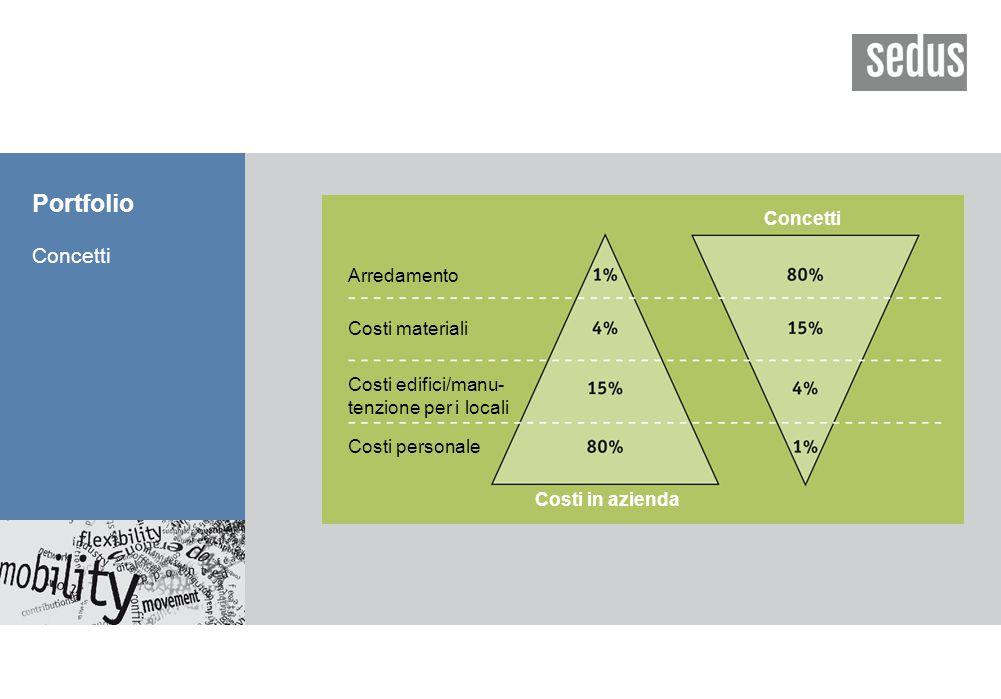 Portfolio Concetti Arredamento Costi materiali Costi edifici/manu- tenzione per i locali Costi personale Costi in azienda Concetti