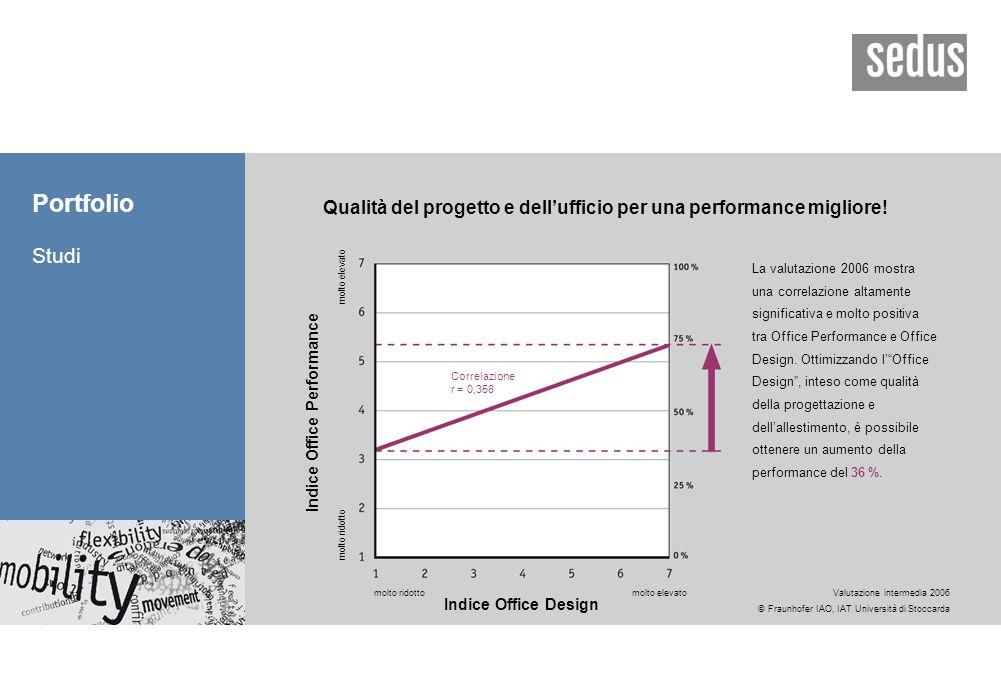 Portfolio Studi Qualità del progetto e dell'ufficio per una performance migliore.