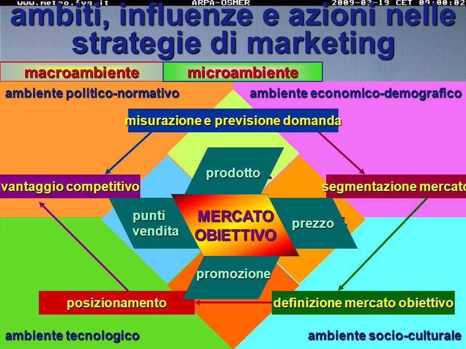 l'impresa progetta un marketing mix utilizzando strumenti che possono controllare...