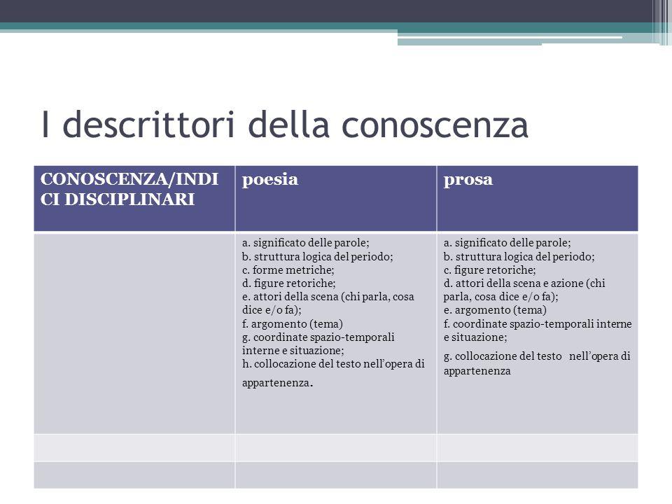 I descrittori della conoscenza CONOSCENZA/INDI CI DISCIPLINARI poesiaprosa a. significato delle parole; b. struttura logica del periodo; c. forme metr