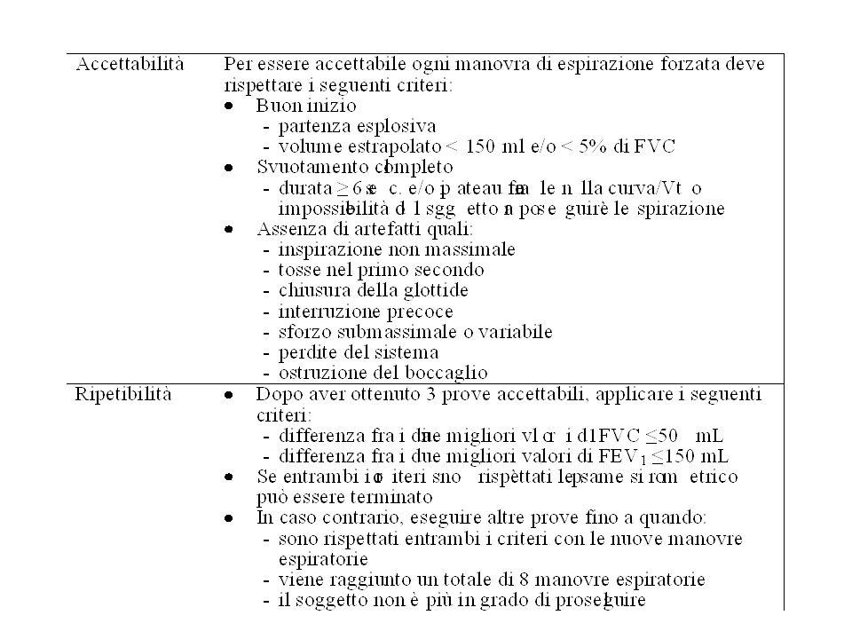 Alcuni punti importanti Esame eseguito in conformità allo standard ERS/ATS 2005 Dati antropometrici accurati Dati di riferimento espliciti Quesito clinico esplicito Esecuzione sia di capacità vitale lenta sia di capacità vitale forzata obbligatoria Grafico della manovra di espirazione forzata selezionata obbligatorio Grafico della manovra di inspirazione forzata selezionata raccomandato Grafico di sovrapposizione di tutte le manovre di espirazione forzata fortemente raccomandato Presenza della curva di tidal volume nel grafico della espirazione forzata selezionata fortemente raccomandato.