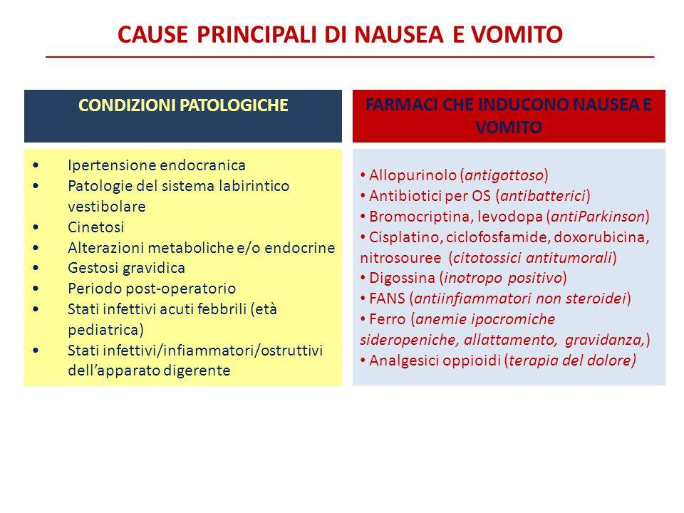Ipertensione endocranica Patologie del sistema labirintico vestibolare Cinetosi Alterazioni metaboliche e/o endocrine Gestosi gravidica Periodo post-o