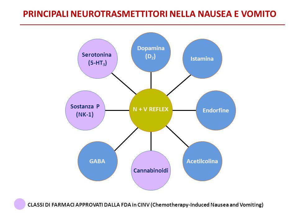 Serotonina (5-HT 3 ) GABA Cannabinoidi Acetilcolina Dopamina (D 2 ) N + V REFLEX Istamina Sostanza P (NK-1) Endorfine CLASSI DI FARMACI APPROVATI DALL