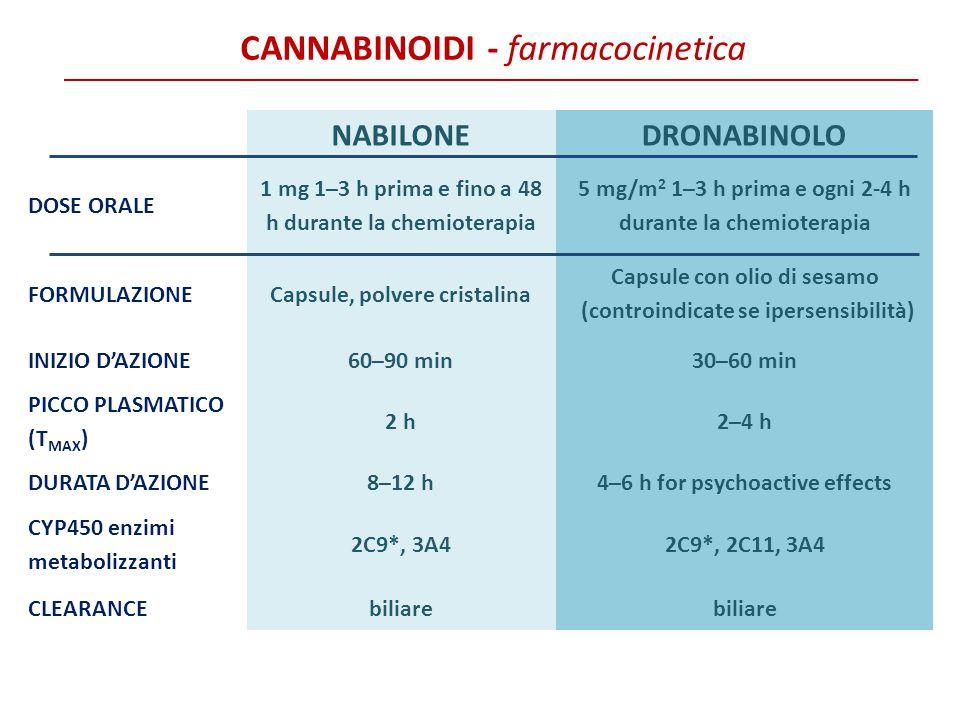 NABILONEDRONABINOLO DOSE ORALE 1 mg 1–3 h prima e fino a 48 h durante la chemioterapia 5 mg/m 2 1–3 h prima e ogni 2-4 h durante la chemioterapia FORM