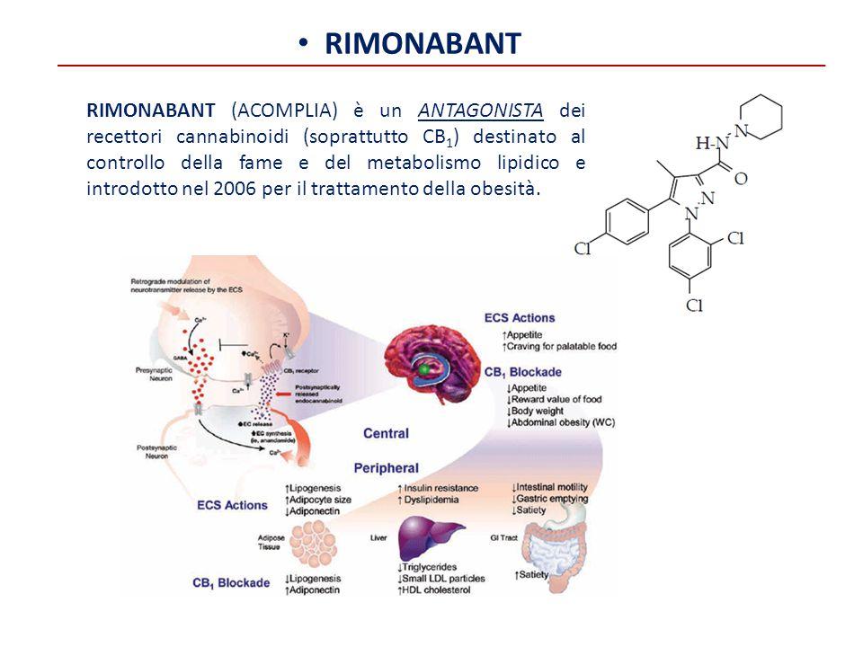 RIMONABANT RIMONABANT (ACOMPLIA) è un ANTAGONISTA dei recettori cannabinoidi (soprattutto CB 1 ) destinato al controllo della fame e del metabolismo l