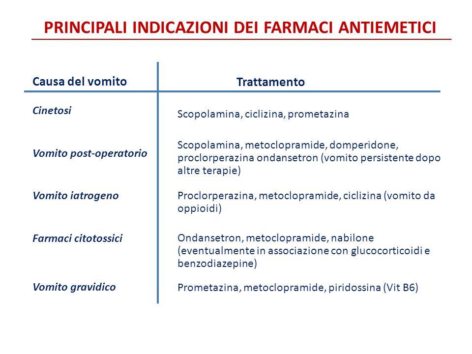 Causa del vomito Cinetosi Vomito post-operatorio Vomito iatrogeno Farmaci citotossici Vomito gravidico PRINCIPALI INDICAZIONI DEI FARMACI ANTIEMETICI