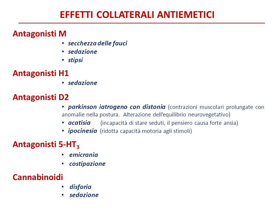 EFFETTI COLLATERALI ANTIEMETICI Antagonisti M secchezza delle fauci sedazione stipsi Antagonisti H1 sedazione Antagonisti D2 parkinson iatrogeno con d