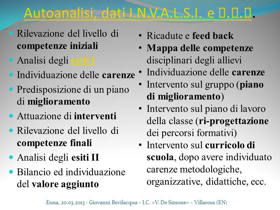 Autoanalisi, dati I.N.V.A.L.S.I. e P. Q. M Autoanalisi, dati I.N.V.A.L.S.I. e P. Q. M. Rilevazione del livello di competenze iniziali Analisi degli es