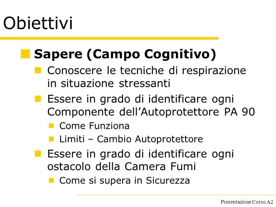 Presentazione Corso A2 Obiettivi Sapere (Campo Cognitivo) Conoscere le tecniche di respirazione in situazione stressanti Essere in grado di identifica