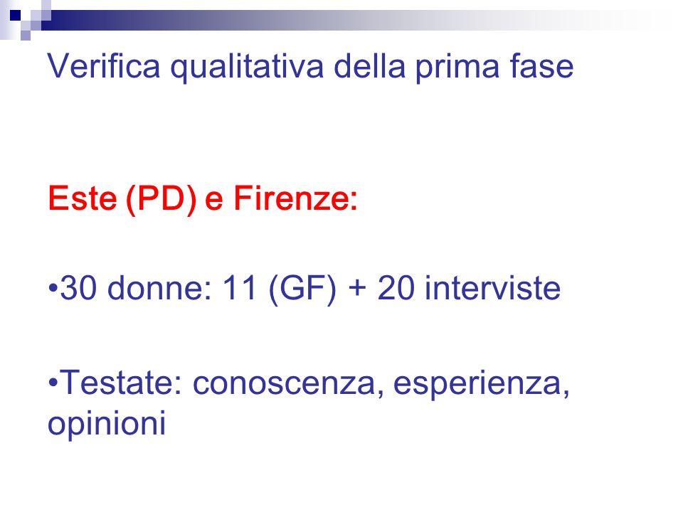 Este (PD) e Firenze: 30 donne: 11 (GF) + 20 interviste Testate: conoscenza, esperienza, opinioni Verifica qualitativa della prima fase
