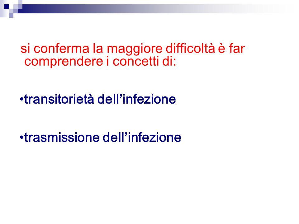 transitoriet à dell ' infezione trasmissione dell ' infezione si conferma la maggiore difficolt à è far comprendere i concetti di: