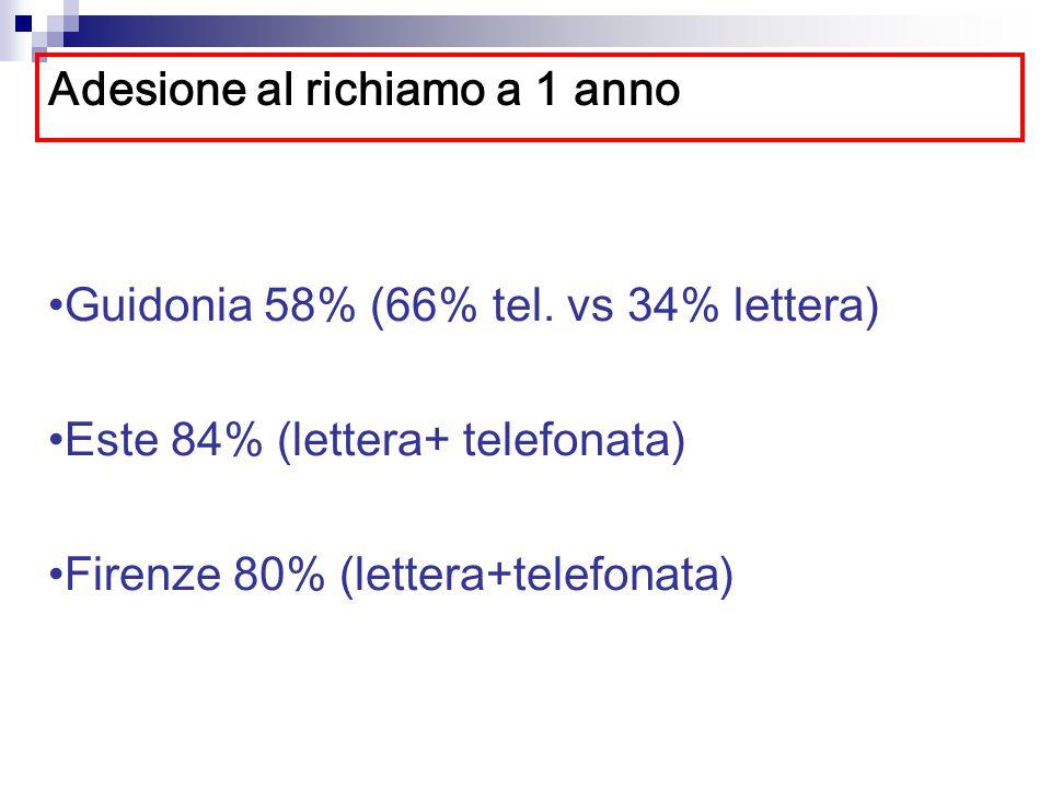 Adesione al richiamo a 1 anno Guidonia 58% (66% tel. vs 34% lettera) Este 84% (lettera+ telefonata) Firenze 80% (lettera+telefonata)