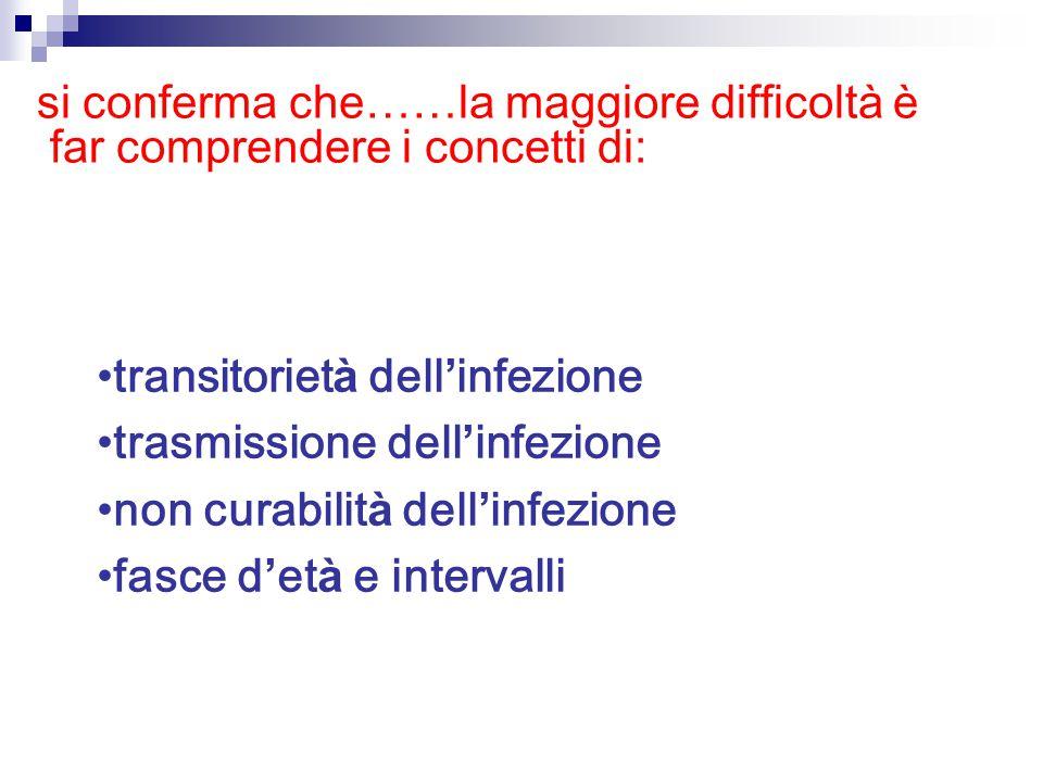 transitoriet à dell ' infezione trasmissione dell ' infezione non curabilit à dell ' infezione fasce d ' et à e intervalli si conferma che …… la maggiore difficolt à è far comprendere i concetti di: