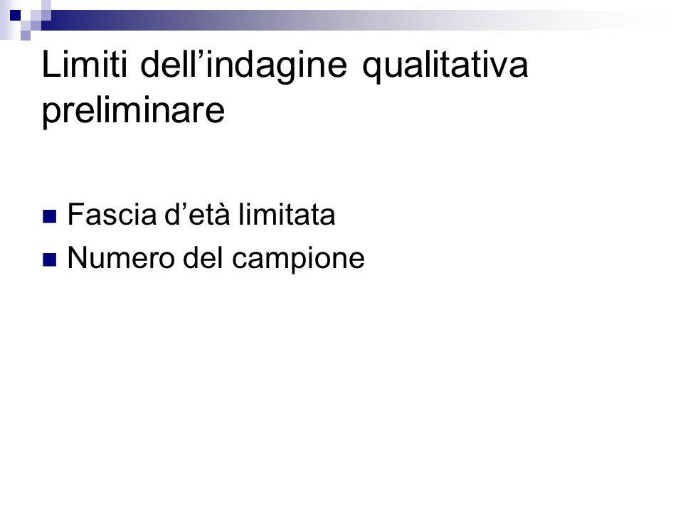 Fascia d'età limitata Numero del campione Limiti dell'indagine qualitativa preliminare