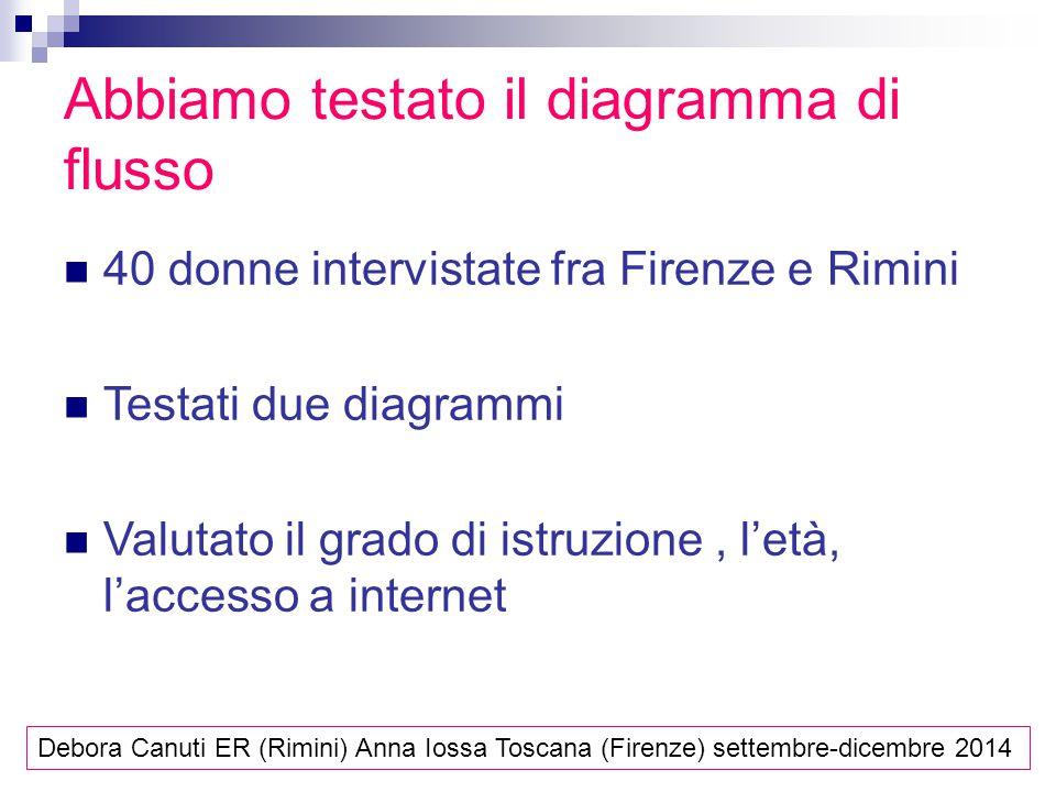 Abbiamo testato il diagramma di flusso 40 donne intervistate fra Firenze e Rimini Testati due diagrammi Valutato il grado di istruzione, l'età, l'accesso a internet Debora Canuti ER (Rimini) Anna Iossa Toscana (Firenze) settembre-dicembre 2014