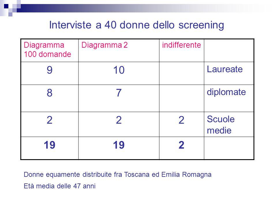 Diagramma 100 domande Diagramma 2indifferente 910 Laureate 87 diplomate 222 Scuole medie 19 2 Donne equamente distribuite fra Toscana ed Emilia Romagn