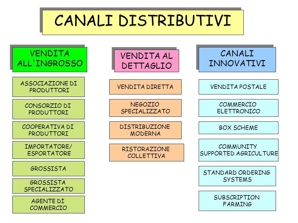 CANALI DISTRIBUTIVI VENDITA ALL'INGROSSO VENDITA AL DETTAGLIO CANALI INNOVATIVI ASSOCIAZIONE DI PRODUTTORI CONSORZIO DI PRODUTTORI COOPERATIVA DI PROD