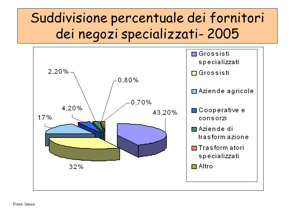 Fonte: Ismea Suddivisione percentuale dei fornitori dei negozi specializzati- 2005