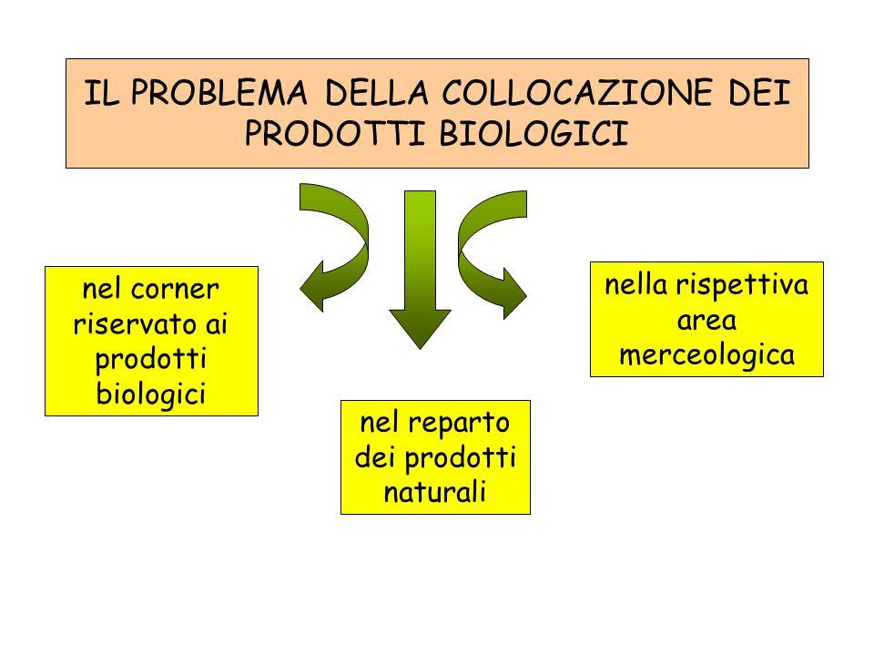 IL PROBLEMA DELLA COLLOCAZIONE DEI PRODOTTI BIOLOGICI nel corner riservato ai prodotti biologici nel reparto dei prodotti naturali nella rispettiva ar