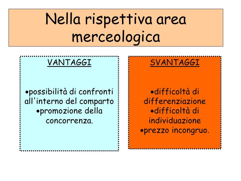 Nella rispettiva area merceologica VANTAGGI  possibilità di confronti all'interno del comparto  promozione della concorrenza. SVANTAGGI  difficoltà