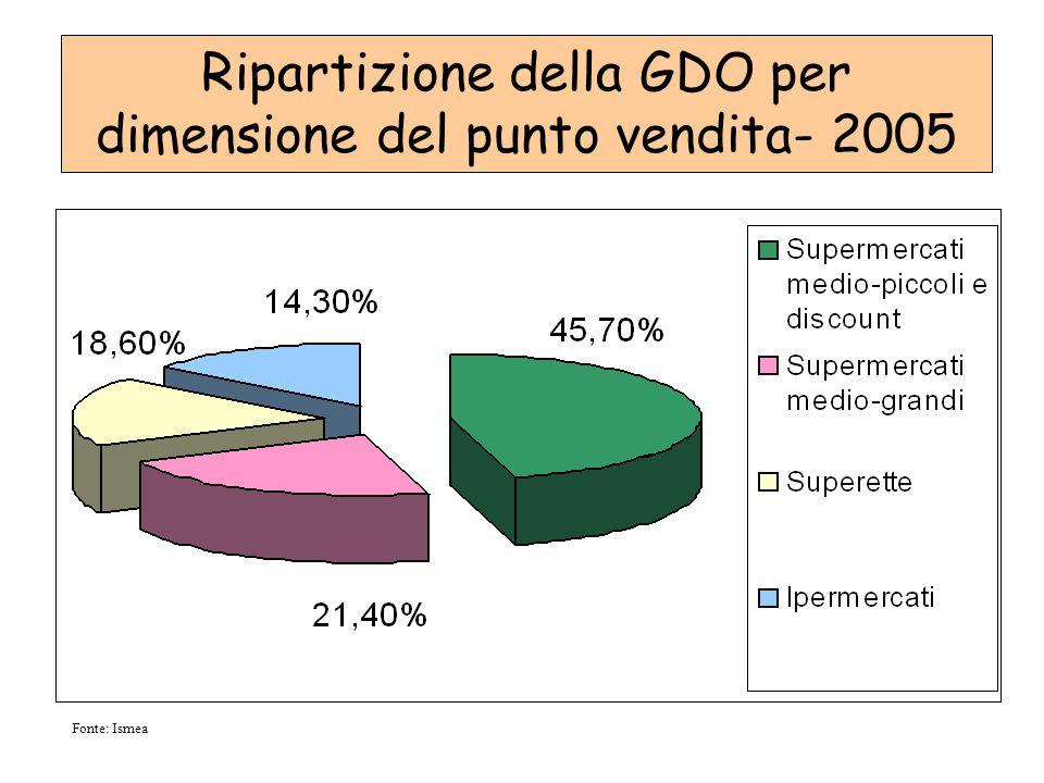 Fonte: Ismea Ripartizione della GDO per dimensione del punto vendita- 2005